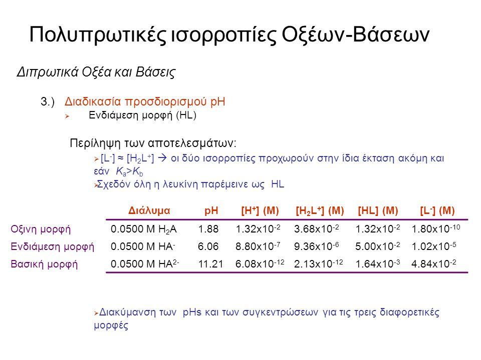 Πολυπρωτικές ισορροπίες Οξέων-Βάσεων Διπρωτικά Οξέα και Βάσεις 3.)Διαδικασία προσδιορισμού pH  Ενδιάμεση μορφή (HL) Στάδιο 7: Επαλήθευση των παραδοχώ