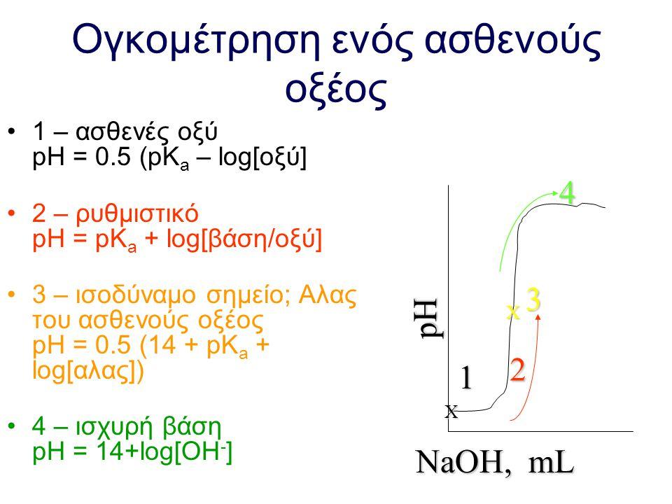 Κατά την ογκομέτρηση …. Στο ισοδύναμο σημείο ισχύει: M oξέος V οξέος = M βάσης V βάσης Στο σημείο όπου έχει προστεθεί το ½ του όγκου που αντιστοιχεί σ