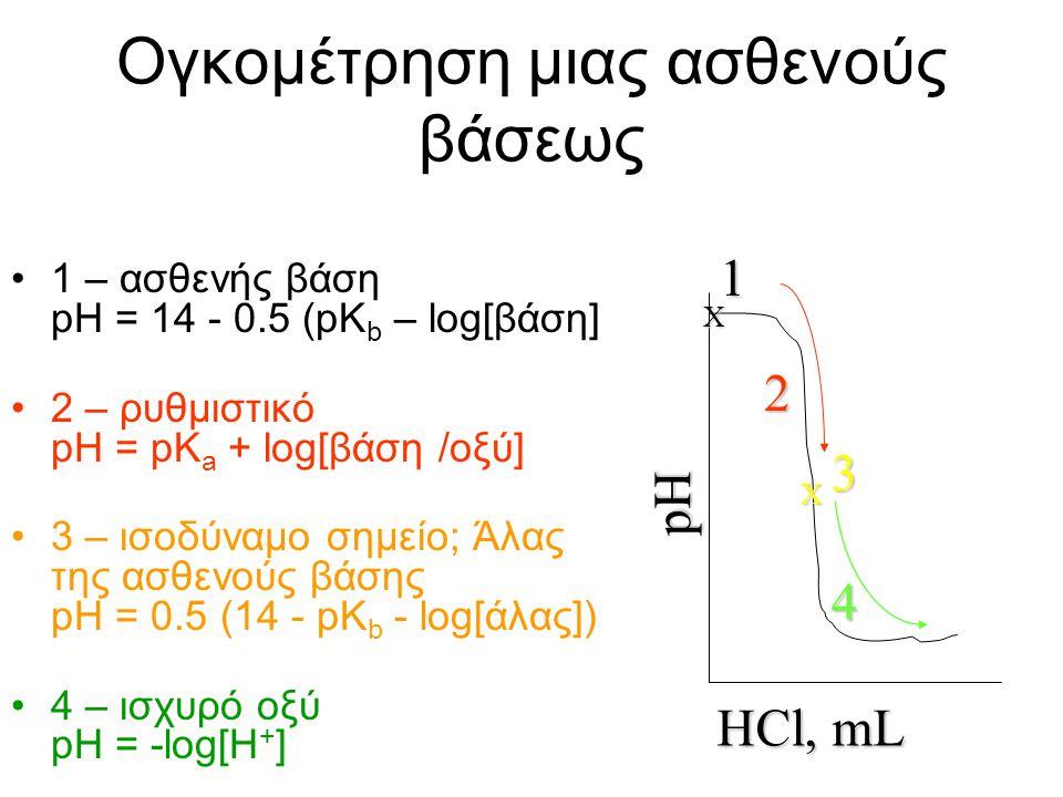 Ογκομέτρηση μιας ασθενούς βάσης Ας υπολογίσουμε το pH ενός διαλύματος που παράγεται από την προσθήκη 0, 10, 20, 25, 50, και 70 mL of 0.1 M υδροχλωρικο