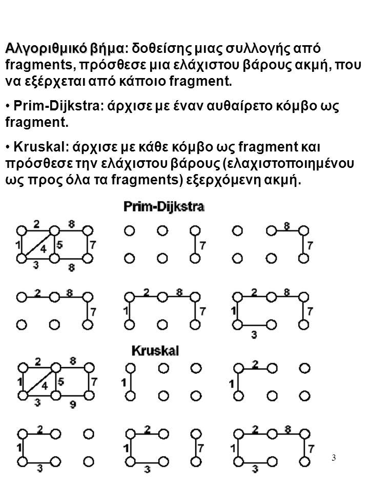 3 Αλγοριθμικό βήμα Αλγοριθμικό βήμα: δοθείσης μιας συλλογής από fragments, πρόσθεσε μια ελάχιστου βάρους ακμή, που να εξέρχεται από κάποιο fragment.