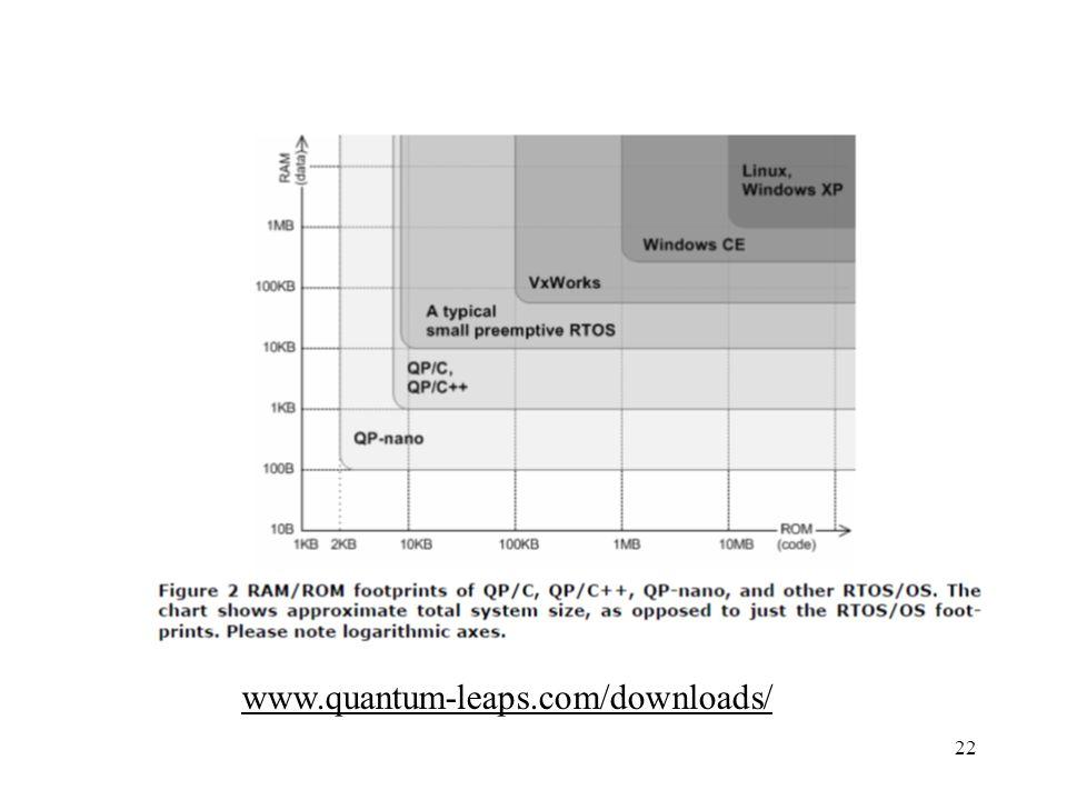 22 www.quantum-leaps.com/downloads/