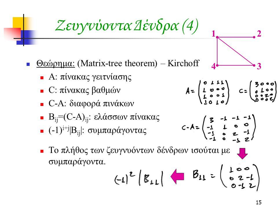 15 Ζευγνύoντα Δένδρα (4) Θεώρημα: (Matrix-tree theorem) – Kirchoff Α: πίνακας γειτνίασης C: πίνακας βαθμών C-A: διαφορά πινάκων B ij =(C-A) ij : ελάσσ