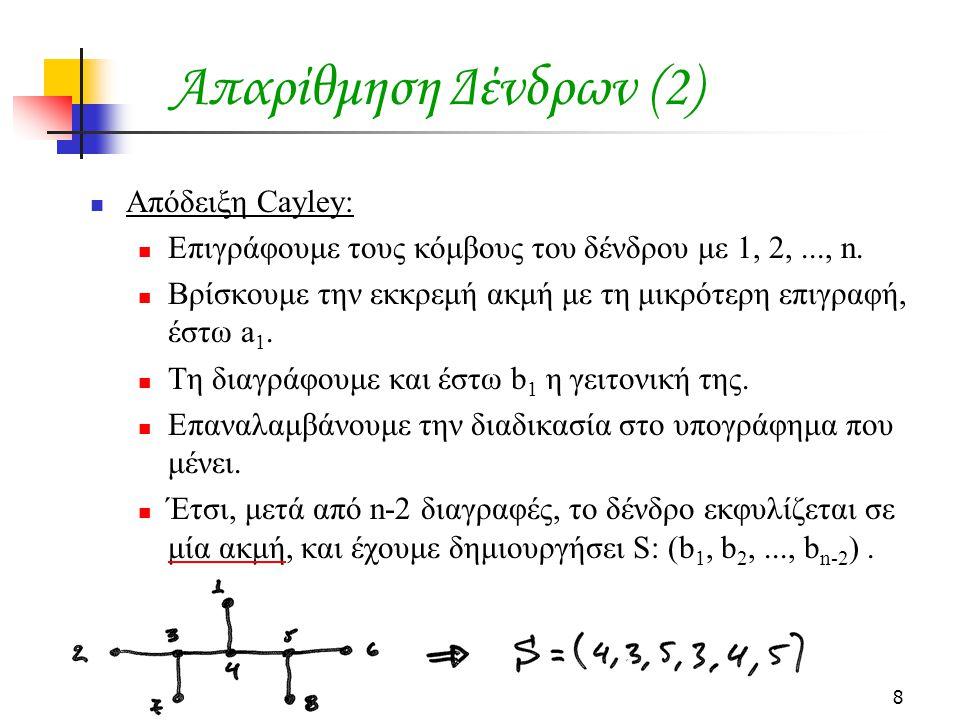8 Απαρίθμηση Δένδρων (2) Απόδειξη Cayley: Επιγράφουμε τους κόμβους του δένδρου με 1, 2,..., n. Βρίσκουμε την εκκρεμή ακμή με τη μικρότερη επιγραφή, έσ