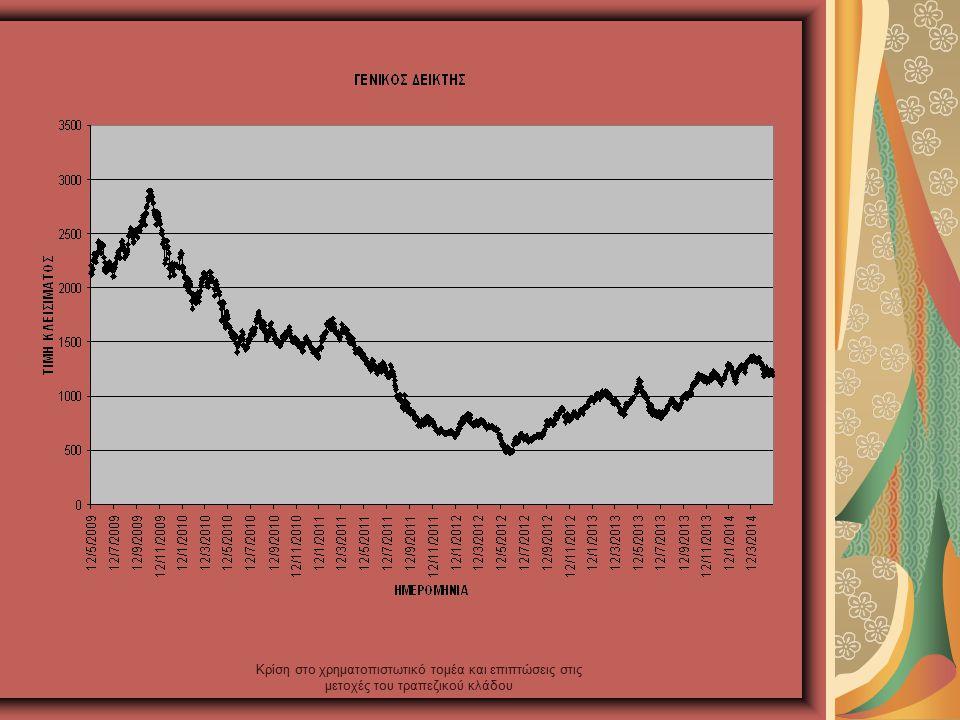 Κρίση στο χρηματοπιστωτικό τομέα και επιπτώσεις στις μετοχές του τραπεζικού κλάδου