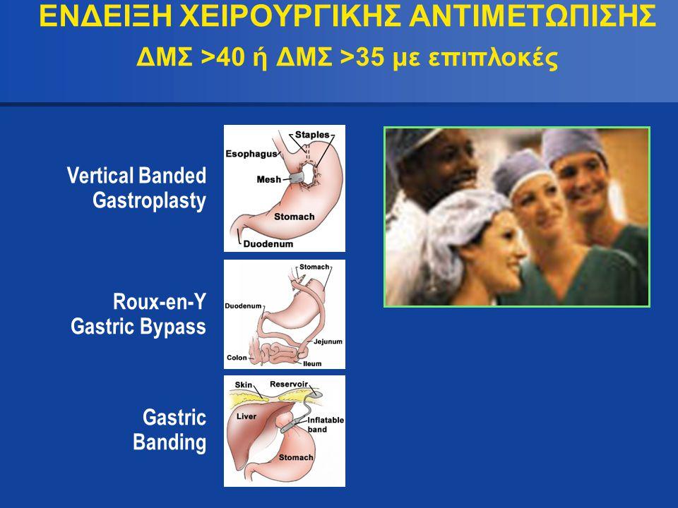 ΕΝΔΕΙΞΗ ΧΕΙΡΟΥΡΓΙΚΗΣ ΑΝΤΙΜΕΤΩΠΙΣΗΣ ΔΜΣ >40 ή ΔΜΣ >35 με επιπλοκές Vertical Banded Gastroplasty Roux-en-Y Gastric Bypass Gastric Banding