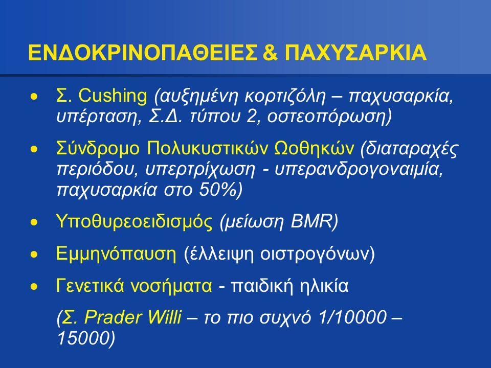 ΕΝΔΟΚΡΙΝΟΠΑΘΕΙΕΣ & ΠΑΧΥΣΑΡΚΙΑ  Σ. Cushing (αυξημένη κορτιζόλη – παχυσαρκία, υπέρταση, Σ.Δ. τύπου 2, οστεοπόρωση)  Σύνδρομο Πολυκυστικών Ωοθηκών (δια