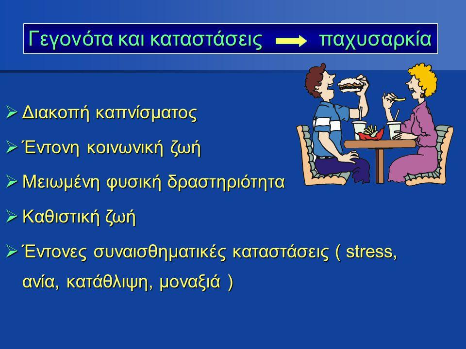  Διακοπή καπνίσματος  Έντονη κοινωνική ζωή  Μειωμένη φυσική δραστηριότητα  Καθιστική ζωή  Έντονες συναισθηματικές καταστάσεις ( stress, ανία, κατ