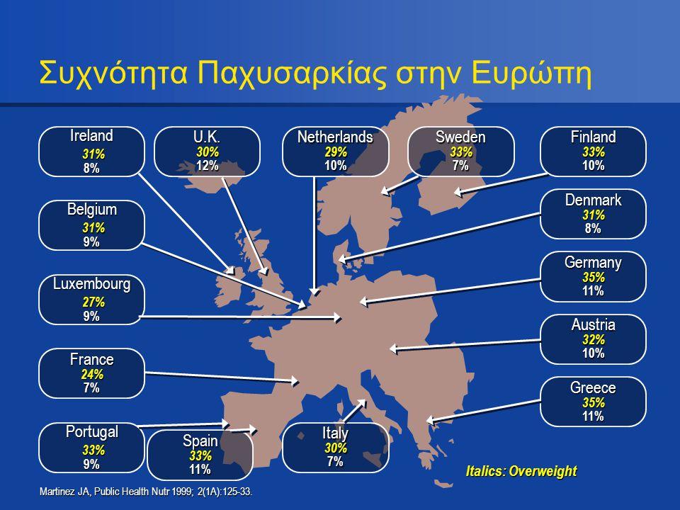 Συχνότητα Παχυσαρκίας στην Ευρώπη Martinez JA, Public Health Nutr 1999; 2(1A):125-33. Portugal 33% 9% Luxembourg 27% 9% Ireland 31% 8% Belgium 31% 9%