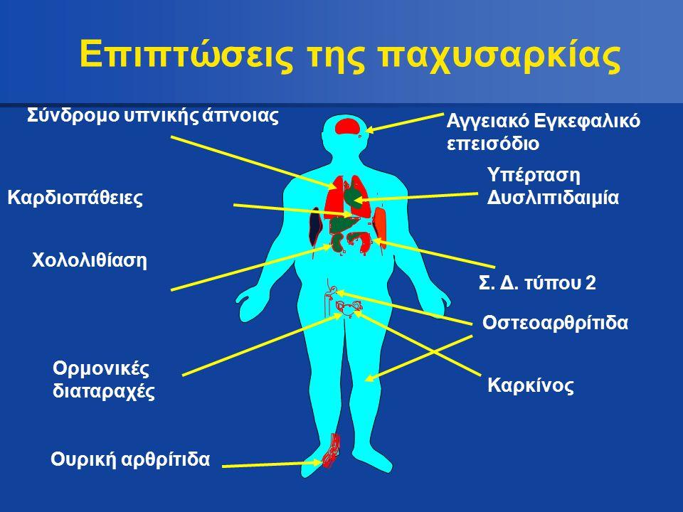 Επιπτώσεις της παχυσαρκίας Υπέρταση Δυσλιπιδαιμία Σύνδρομο υπνικής άπνοιας Καρδιοπάθειες Χολολιθίαση Ορμονικές διαταραχές Ουρική αρθρίτιδα Αγγειακό Εγ