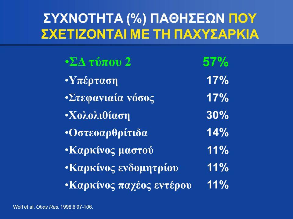 ΣΥΧΝΟΤΗΤΑ (%) ΠΑΘΗΣΕΩΝ ΠΟΥ ΣΧΕΤΙΖΟΝΤΑΙ ΜΕ ΤΗ ΠΑΧΥΣΑΡΚΙΑ ΣΔ τύπου 2 Υπέρταση Στεφανιαία νόσος Χολολιθίαση Οστεοαρθρίτιδα Καρκίνος μαστού Καρκίνος ενδομ