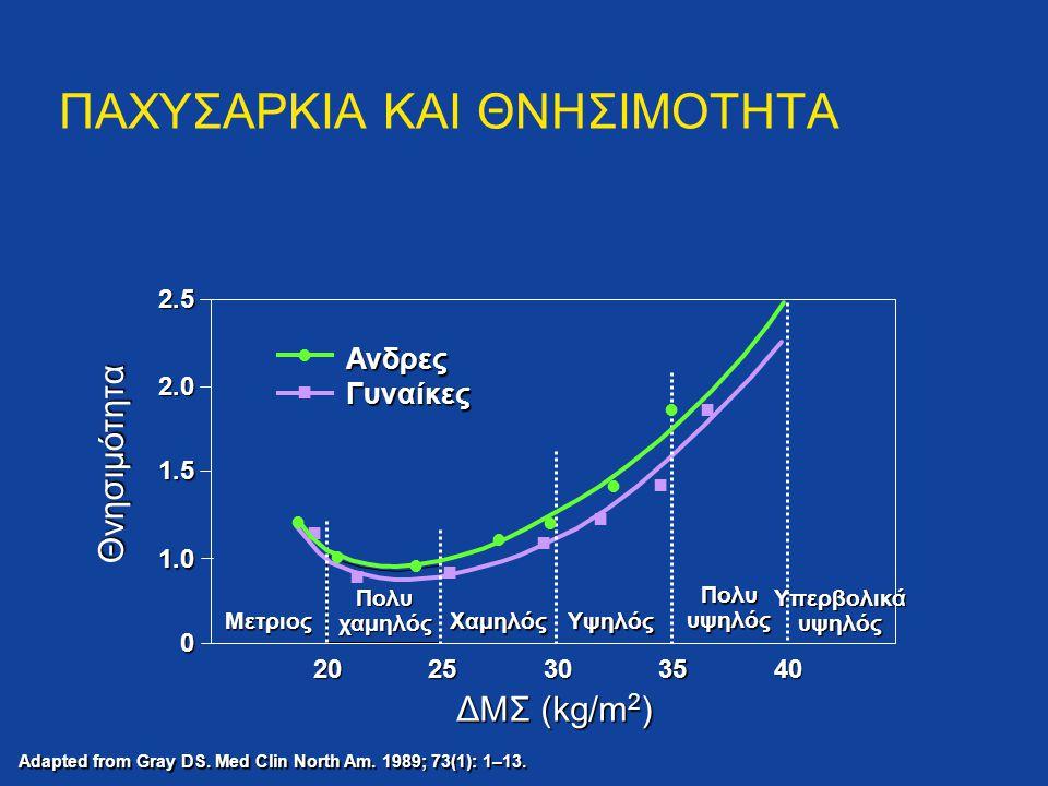 ΠΑΧΥΣΑΡΚΙΑ ΚΑΙ ΘΝΗΣΙΜΟΤΗΤΑ Θνησιμότητα Adapted from Gray DS. Med Clin North Am. 1989; 73(1): 1–13. 2.5 2.0 1.5 1.0 0 2025303540 Μετριος Πολυ χαμηλός Χ