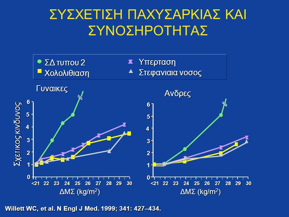 ΔΜΣ (kg/m 2 ) Γυναικες Ανδρες 6 5 3 2 1 0 4 ΣΔ τυπου 2 Χολολιθιαση<212223242526272829306 5 3 2 1 0 4 Willett WC, et al. N Engl J Med. 1999; 341: 427–4