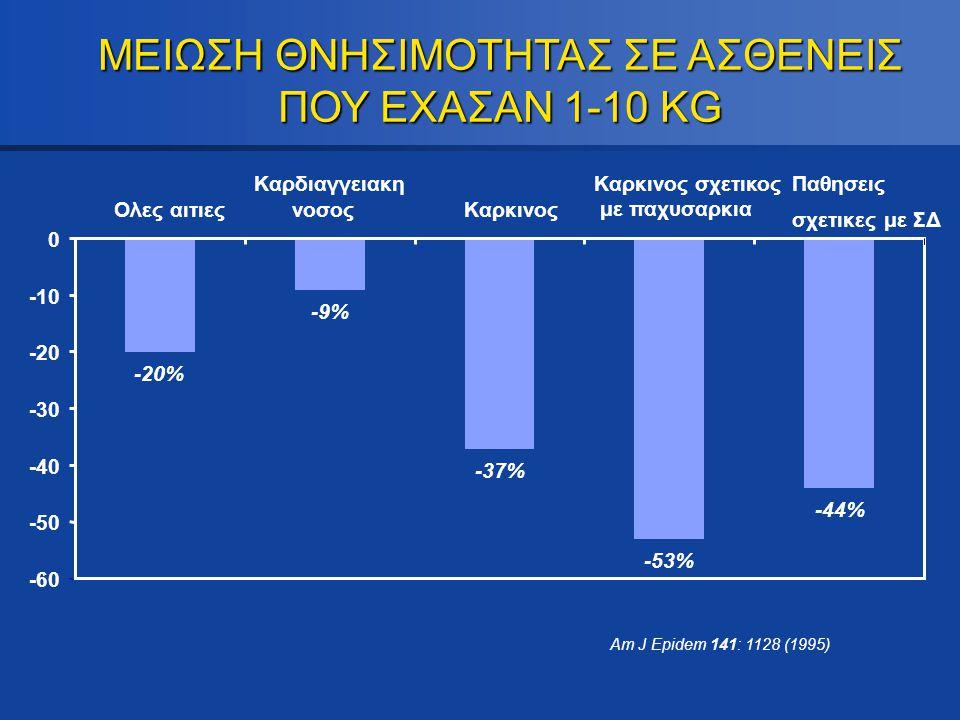 -20% -9% -37% -53% -44% -60 -50 -40 -30 -20 -10 0 Ολες αιτιες Καρδιαγγειακη νοσος Καρκινος Καρκινος σχετικος με παχυσαρκια Παθησεις σχετικες με ΣΔ ΜΕΙ