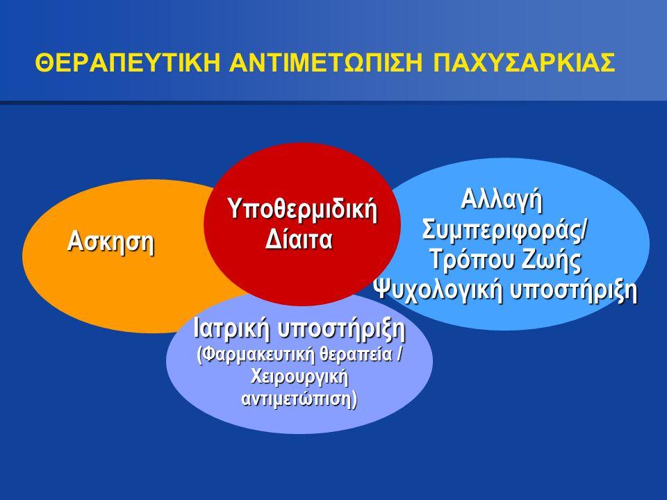 ΘΕΡΑΠΕΥΤΙΚΗ ΑΝΤΙΜΕΤΩΠΙΣΗ ΠΑΧΥΣΑΡΚΙΑΣ Ασκηση Ιατρική υποστήριξη (Φαρμακευτική θεραπεία / Χειρουργική Χειρουργική αντιμετώπιση) ΑλλαγήΣυμπεριφοράς/ Τρόπ
