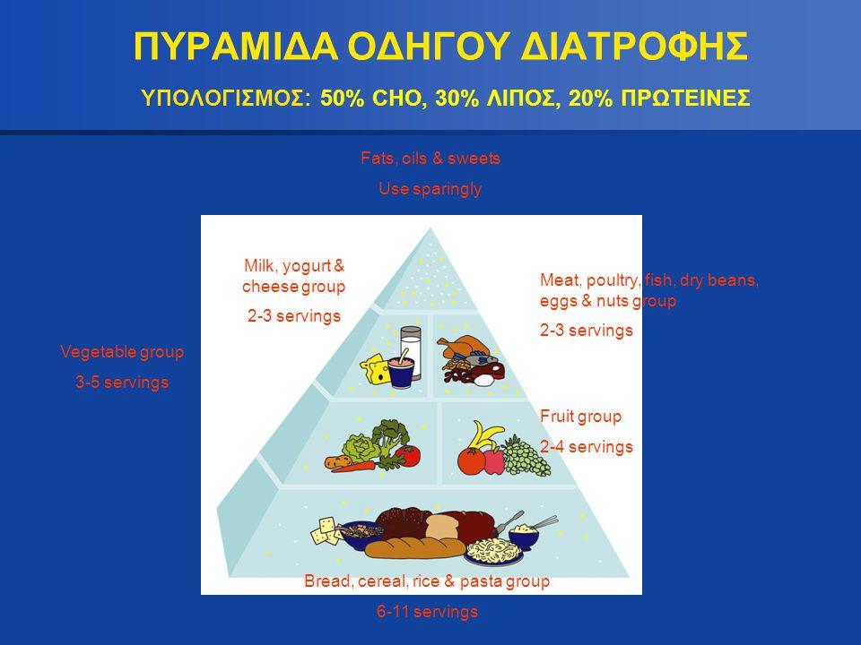 ΠΥΡΑΜΙΔΑ ΟΔΗΓΟΥ ΔΙΑΤΡΟΦΗΣ ΥΠΟΛΟΓΙΣΜΟΣ: 50% CHO, 30% ΛΙΠΟΣ, 20% ΠΡΩΤΕΙΝΕΣ Fats, oils & sweets Use sparingly Meat, poultry, fish, dry beans, eggs & nuts