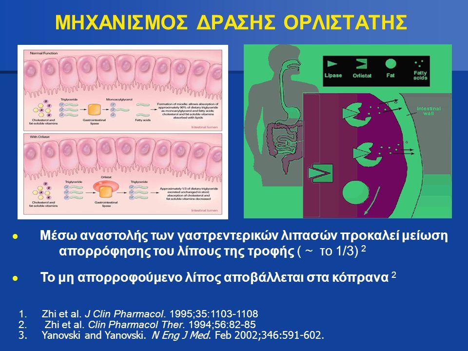 ΜΗΧΑΝΙΣΜΟΣ ΔΡΑΣΗΣ ΟΡΛΙΣΤΑΤΗΣ 1.Zhi et al. J Clin Pharmacol. 1995;35:1103-1108 2. Zhi et al. Clin Pharmacol Ther. 1994;56:82-85 3.Yanovski and Yanovski
