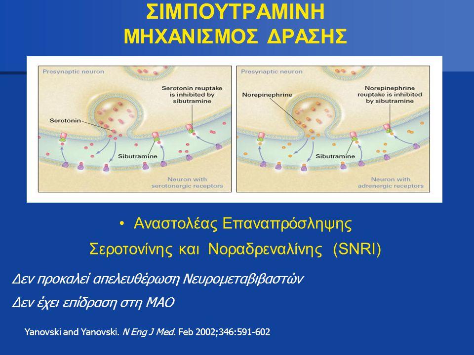 ΣΙΜΠΟΥΤΡΑΜΙΝΗ ΜΗΧΑΝΙΣΜΟΣ ΔΡΑΣΗΣ Αναστολέας Επαναπρόσληψης Σεροτονίνης και Νοραδρεναλίνης (SNRI) Yanovski and Yanovski. N Eng J Med. Feb 2002;346:591-6