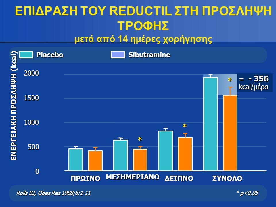 = - 356 kcal/μέρα ΕΠΙΔΡΑΣΗ ΤΟΥ REDUCTIL ΣΤΗ ΠΡΟΣΛΗΨΗ ΤΡΟΦΗΣ μετά από 14 ημέρες χορήγησης ΠΡΩΙΝΟ 0 500 1000 1500 2000 ΔΕΙΠΝΟ*ΜΕΣΗΜΕΡΙΑΝΟ*ΣΥΝΟΛΟ*Placebo