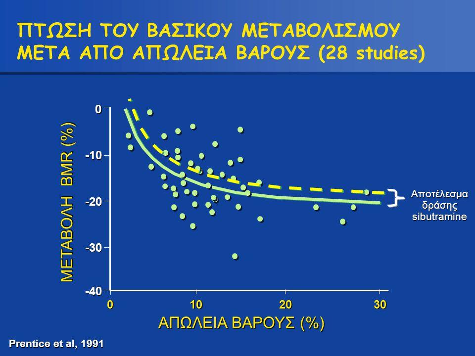 ΜΕΤΑΒΟΛΗ BMR (%) ΑΠΩΛΕΙΑ ΒΑΡΟΥΣ (%) ΠΤΩΣΗ ΤΟΥ ΒΑΣΙΚΟΥ ΜΕΤΑΒΟΛΙΣΜΟΥ ΜΕΤΑ ΑΠΟ ΑΠΩΛΕΙΑ ΒΑΡΟΥΣ (28 studies) -40 -30 -20 -10 0 0102030 Prentice et al, 1991