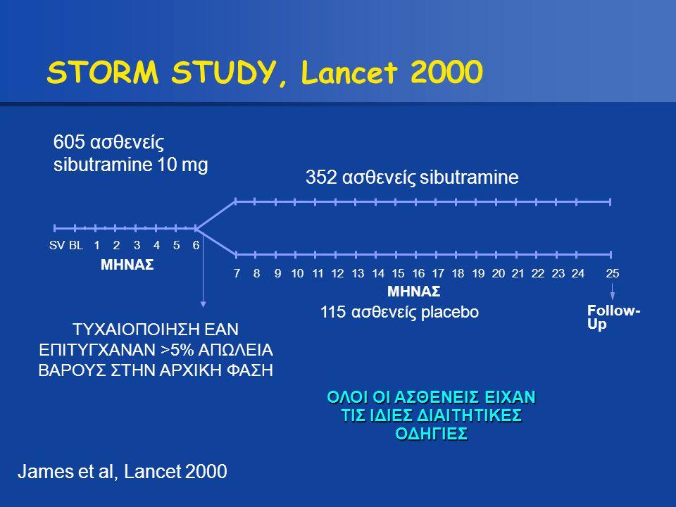 605 ασθενείς sibutramine 10 mg 352 ασθενείς sibutramine ΜΗΝΑΣ 115 ασθενείς placebo Follow- Up ΤΥΧΑΙΟΠΟΙΗΣΗ ΕΑΝ ΕΠΙΤΥΓΧΑΝΑΝ >5% ΑΠΩΛΕΙΑ ΒΑΡΟΥΣ ΣΤΗΝ ΑΡΧ