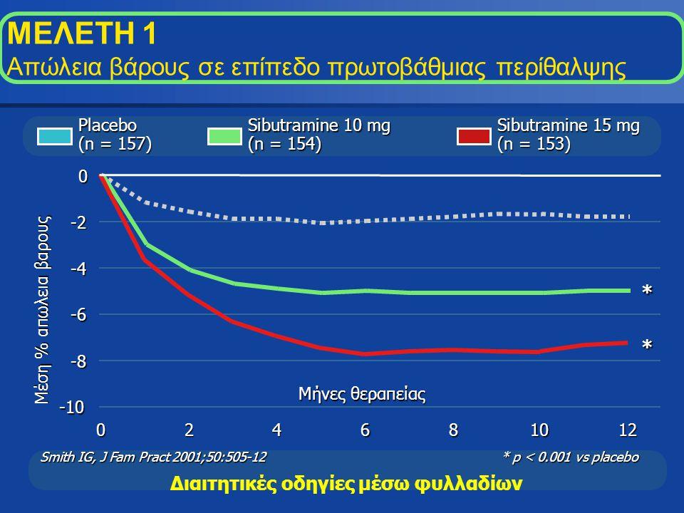 Διαιτητικές οδηγίες μέσω φυλλαδίων * p < 0.001 vs placebo Μέση % απωλεια βαρους -10 -8 -6 -4 -2 0 024681012 Μήνες θεραπείας Sibutramine 10 mg (n = 154