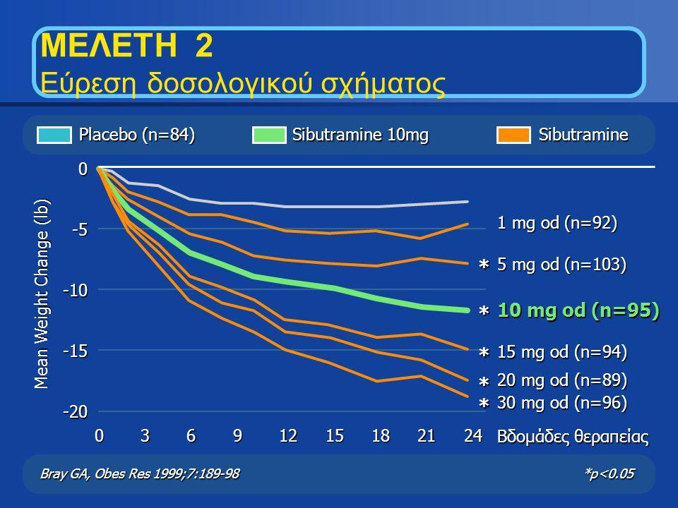Mean Weight Change (lb) Βδομάδες θεραπείας 1 mg od (n=92) 5 mg od (n=103) 10 mg od (n=95) 15 mg od (n=94) 20 mg od (n=89) 30 mg od (n=96) 0 -5 -10 -15