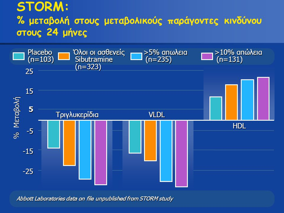 Abbott Laboratories data on file unpublished from STORM study -25 -15 -5 5 15 25 % Μεταβολή STORM: % μεταβολή στους μεταβολικούς παράγοντες κινδύνου σ