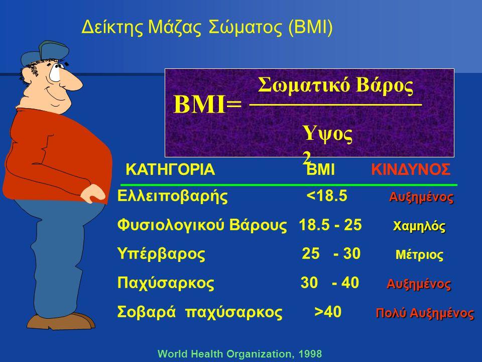Δείκτης Μάζας Σώματος (ΒΜΙ) World Health Organization, 1998 ΚΑΤΗΓΟΡΙΑ ΒΜΙ ΚΙΝΔΥΝΟΣ Αυξημένος Ελλειποβαρής <18.5 Αυξημένος Χαμηλός Φυσιολογικού Βάρους