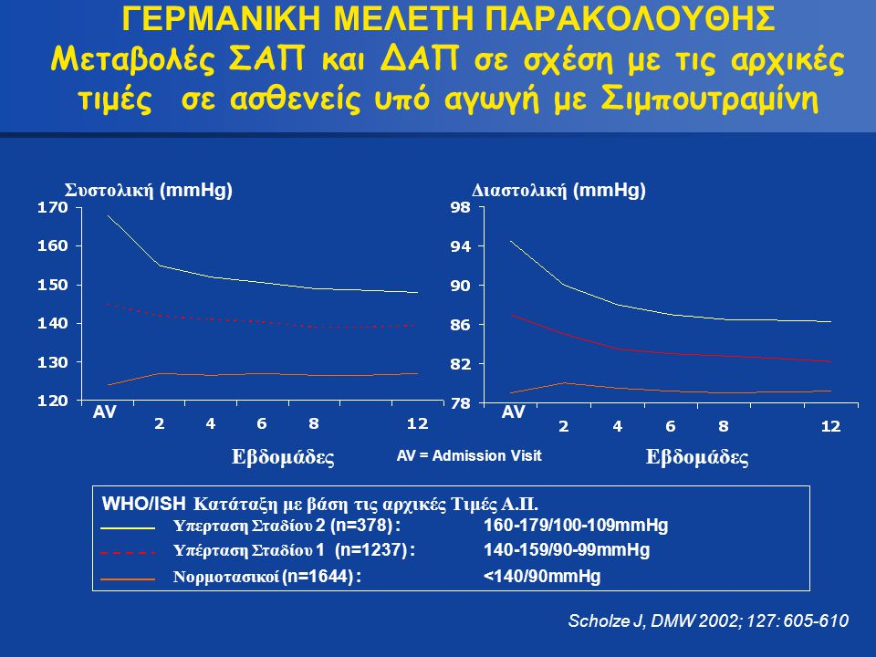 ΓΕΡΜΑΝΙΚΗ ΜΕΛΕΤΗ ΠΑΡΑΚΟΛΟΥΘΗΣ Μεταβολές ΣΑΠ και ΔΑΠ σε σχέση με τις αρχικές τιμές σε ασθενείς υπό αγωγή με Σιμπουτραμίνη Εβδομάδες Scholze J, DMW 2002