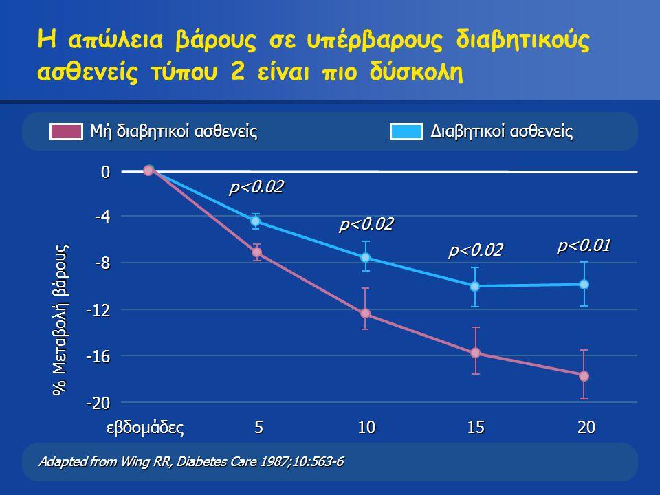 Η απώλεια βάρους σε υπέρβαρους διαβητικούς ασθενείς τύπου 2 είναι πιο δύσκολη Adapted from Wing RR, Diabetes Care 1987;10:563-6 % Μεταβολή βάρους -20