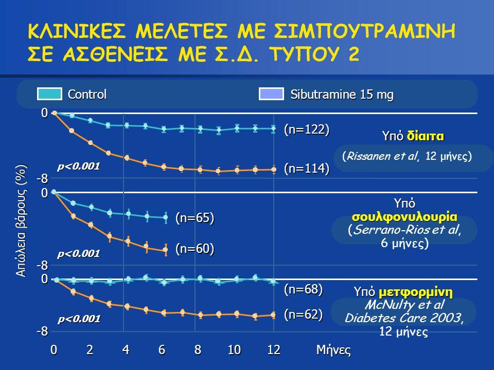 Υπό δίαιτα (Rissanen et al, 12 μήνες) Απώλεια βάρους (%) p<0.001 -8 0 (n=122) (n=114) 12804 (n=62) 0 (n=68) Mήνες 0 -8 (n=65) (n=60) p<0.001 p<0.001 Κ