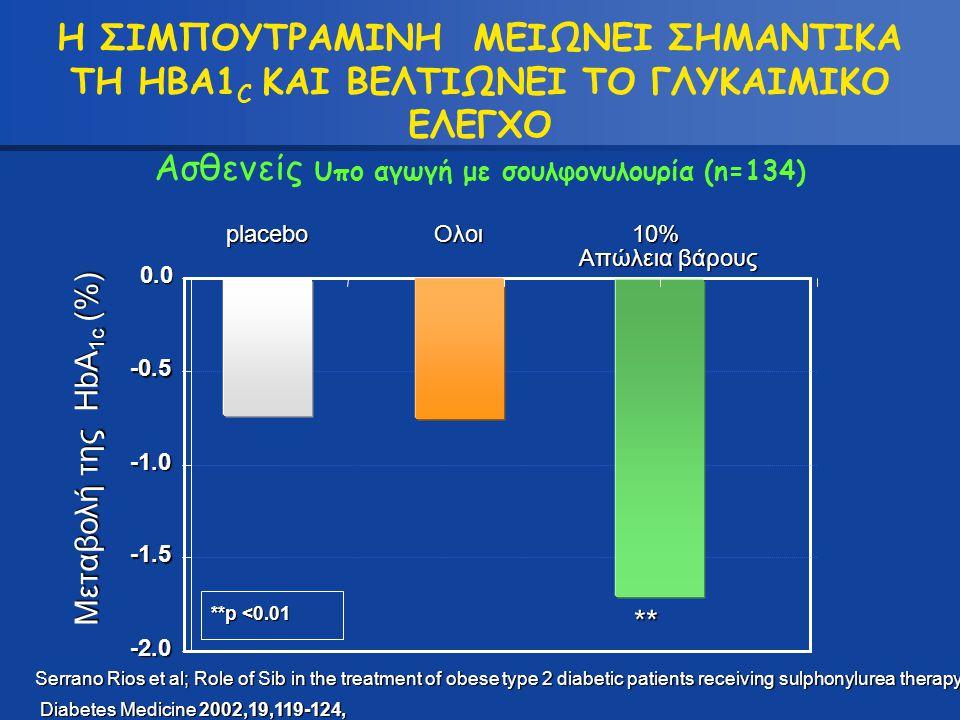 -2.0 -1.5 -0.5 0.0 placeboΟλοι10% Απώλεια βάρους Η ΣΙΜΠΟΥΤΡΑΜΙΝΗ ΜΕΙΩΝΕΙ ΣΗΜΑΝΤΙΚΑ ΤΗ HBA1 C ΚΑΙ ΒΕΛΤΙΩΝΕΙ ΤΟ ΓΛΥΚΑΙΜΙΚΟ ΕΛΕΓΧΟ Ασθενείς υ πο αγωγή με