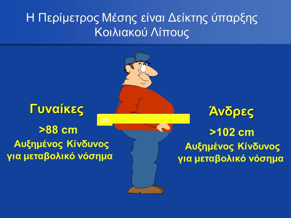 Η Περίμετρος Μέσης είναι Δείκτης ύπαρξης Κοιλιακού Λίπους Γυναίκες >88 cm Αυξημένος Κίνδυνος για μεταβολικό νόσημα Άνδρες >102 cm Αυξημένος Κίνδυνος γ