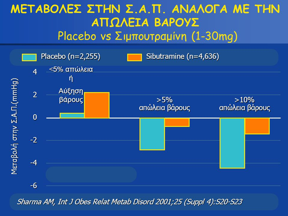 -2 Sharma AM, Int J Obes Relat Metab Disord 2001;25 (Suppl 4):S20-S23 0 2 -6 -4 <5% απώλεια ή Αύξηση βάρους Μεταβολή στην Σ.Α.Π.(mmHg) 4 >5% απώλεια β