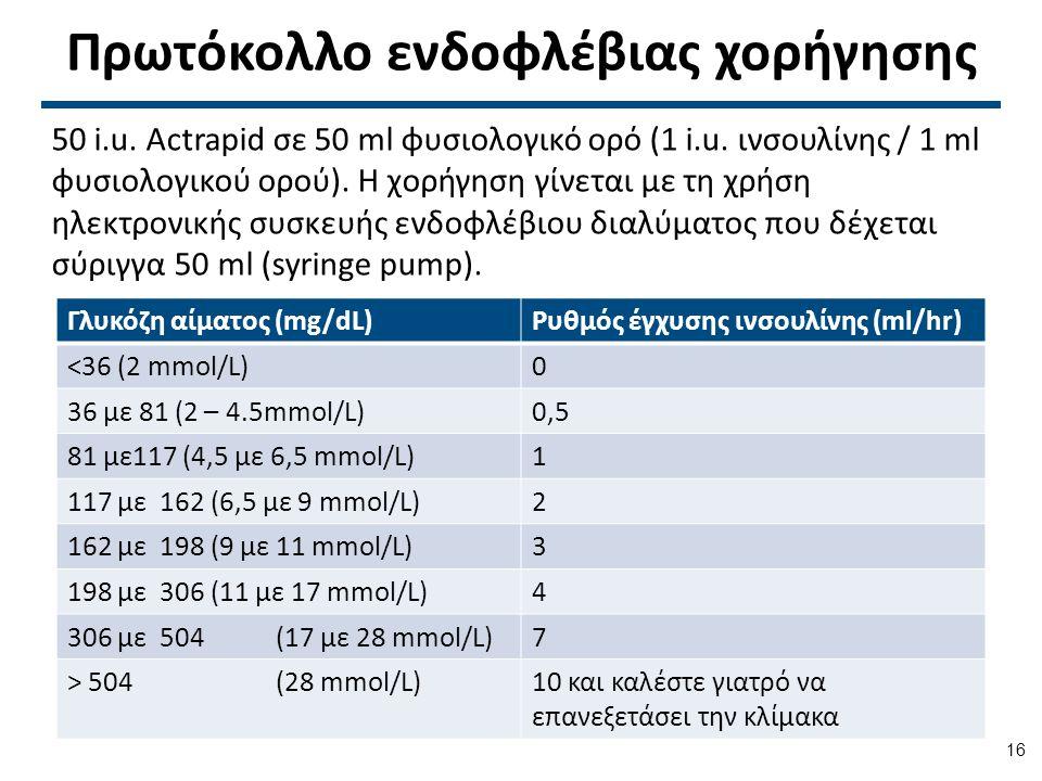 Πρωτόκολλο ενδοφλέβιας χορήγησης 50 i.u.Actrapid σε 50 ml φυσιολογικό ορό (1 i.u.