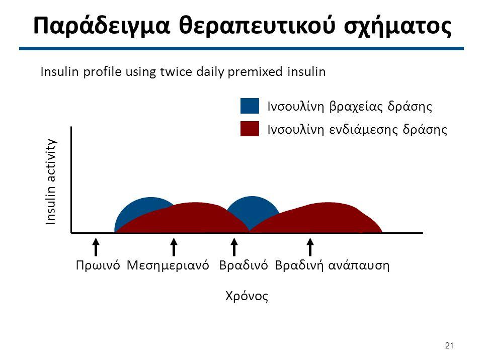Παράδειγμα θεραπευτικού σχήματος Ινσουλίνη ενδιάμεσης δράσης ΠρωινόΜεσημεριανόΒραδινόΒραδινή ανάπαυση Χρόνος Insulin activity Ινσουλίνη βραχείας δράσης Insulin profile using twice daily premixed insulin 21