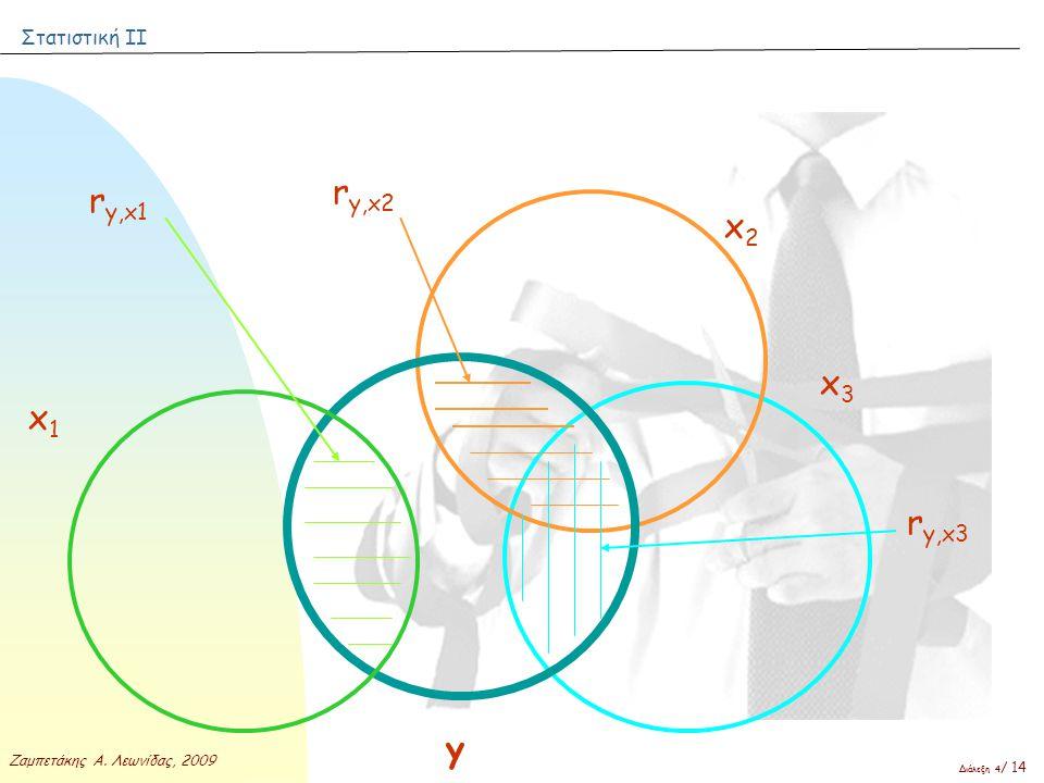 Στατιστική ΙΙ Ζαμπετάκης Α. Λεωνίδας, 2009 Διάλεξη 4 / 14 y x1x1 x2x2 x3x3 r y,x1 r y,x2 r y,x3