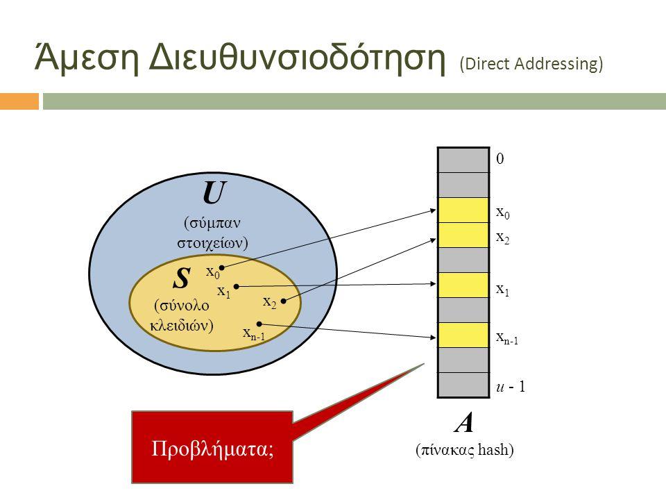 13 Άμεση Διευθυνσιοδότηση (Direct Addressing) U (σύμπαν στοιχείων) S (σύνολο κλειδιών) 0 u - 1 x n-1 x1x1 x0x0 x2x2 x0x0 x1x1 x2x2 Α (πίνακας hash) Προβλήματα;