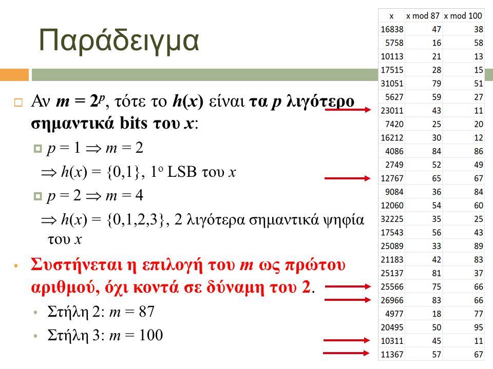Παράδειγμα  Αν m = 2 p, τότε το h(x) είναι τα p λιγότερο σημαντικά bits του x:  p = 1  m = 2  h(x) = {0,1}, 1 ο LSB του x  p = 2  m = 4  h(x) = {0,1,2,3}, 2 λιγότερα σημαντικά ψηφία του x  Συστήνεται η επιλογή του m ως πρώτου αριθμού, όχι κοντά σε δύναμη του 2.