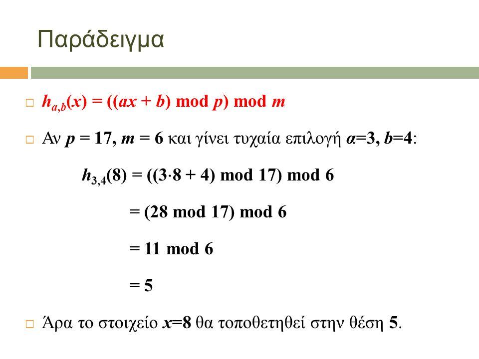 Παράδειγμα  h a,b (x) = ((ax + b) mod p) mod m  Αν p = 17, m = 6 και γίνει τυχαία επιλογή α=3, b=4: h 3,4 (8) = ((3  8 + 4) mod 17) mod 6 = (28 mod 17) mod 6 = 11 mod 6 = 5  Άρα το στοιχείο x=8 θα τοποθετηθεί στην θέση 5.