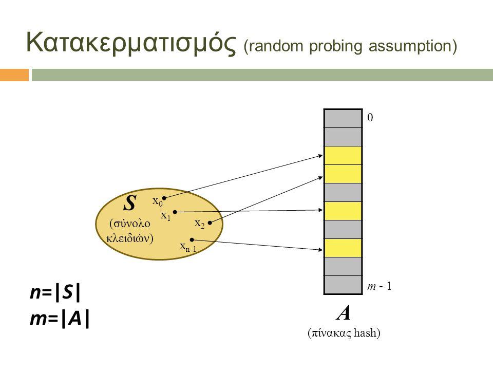9 Κατακερματισμός (random probing assumption) S (σύνολο κλειδιών) 0 m - 1 x0x0 x1x1 x2x2 x n-1 Α (πίνακας hash) n=|S| m=|A|