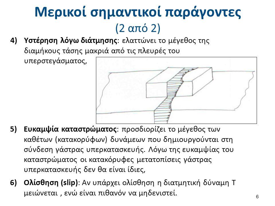Μερικοί σημαντικοί παράγοντες (2 από 2) 4)Υστέρηση λόγω διάτμησης: ελαττώνει το μέγεθος της διαμήκους τάσης μακριά από τις πλευρές του υπερστεγάσματος