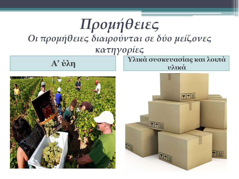 Προμήθειες Οι προμήθειες διαιρούνται σε δύο μείζονες κατηγορίες Α' ύλη Υλικά συσκευασίας και λοιπά υλικά