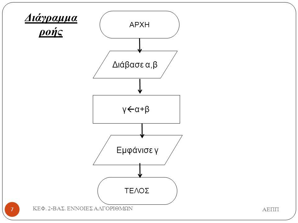 ΑΕΠΠ ΚΕΦ. 2-ΒΑΣ. ΕΝΝΟΙΕΣ ΑΛΓΟΡΙΘΜΩΝ 7 ΤΕΛΟΣ ΑΡΧΗ Εμφάνισε γ Διάβασε α,β γ  α+β Διάγραμμα ροής