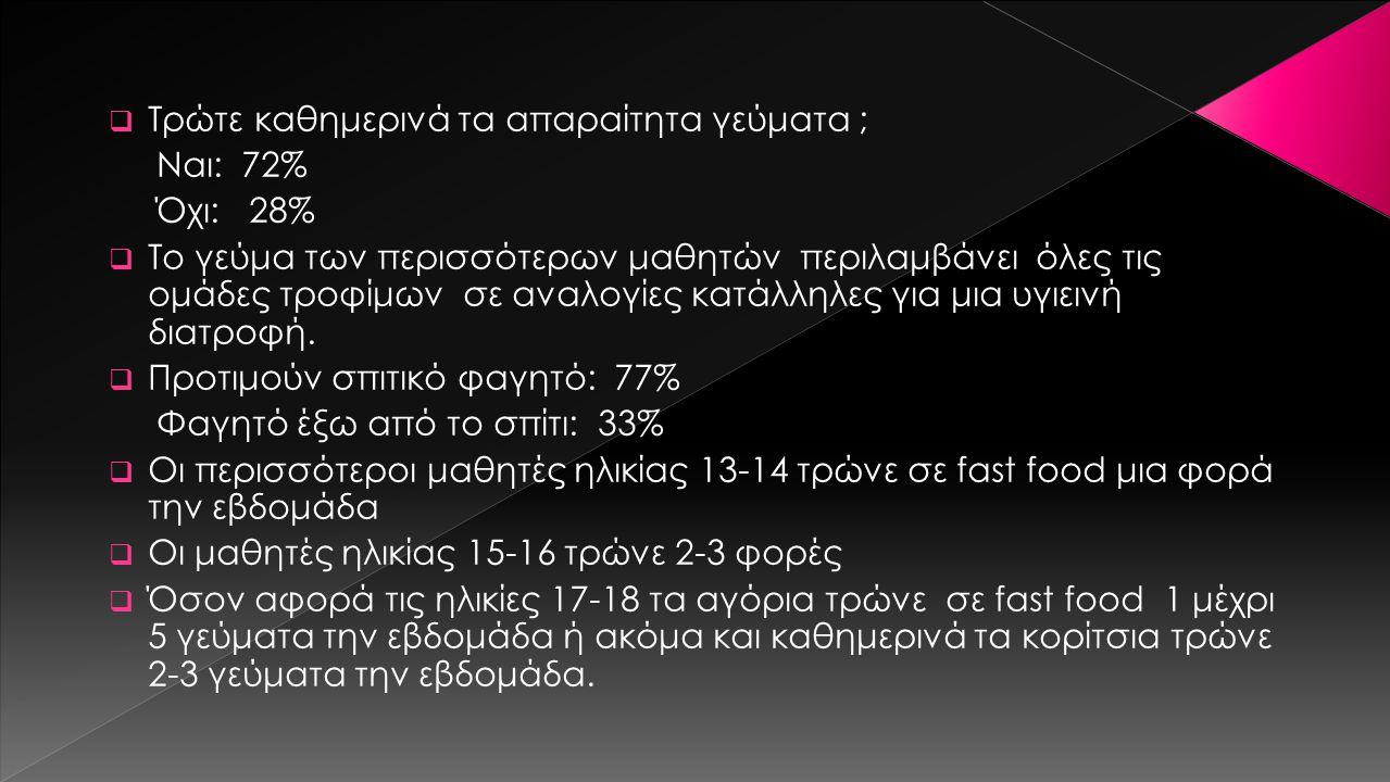 ΕΡΩΤΗΜΑΤΟΛΟΓΙΟ -ΣΥΜΠΕΡΑΣΜΑΤΑ Θέμα: Διατροφή και εφηβεία Φύλο: α) αγόρι β) κορίτσι Ηλικία: α) 13-14 β) 15-16 γ) 17-18 Λαμβάνεται πρωινό στο σπίτι; Α) Ναι:87% Β) Όχι:13%  Σε όλες τις ηλικίες το πρωινό τους περιλαμβάνει σαν βασικό ρόφημα το γάλα Καταναλώνετε δεκατιανό (κολατσιό); Α)Ναι: 77% Β)Όχι: 23%  Αγοράζω από το κυλικείο του σχολείου: 53% Αγοράζω από καταστήματα πλησίον του σχολείου: 18% Προετοιμάζεται από το σπίτι:29%