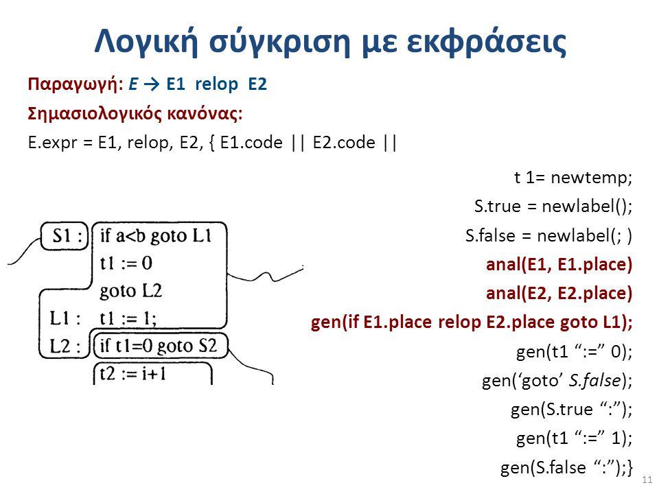 Λογική σύγκριση με εκφράσεις Παραγωγή: Ε → Ε1 relop Ε2 Σημασιολογικός κανόνας: Ε.expr = E1, relop, E2, { E1.code || E2.code || t 1= newtemp; S.true = newlabel(); S.false = newlabel(; ) anal(E1, E1.place) anal(E2, E2.place) gen(if E1.place relop E2.place goto L1); gen(t1 := 0); gen('goto' S.false); gen(S.true : ); gen(t1 := 1); gen(S.false : );} 11
