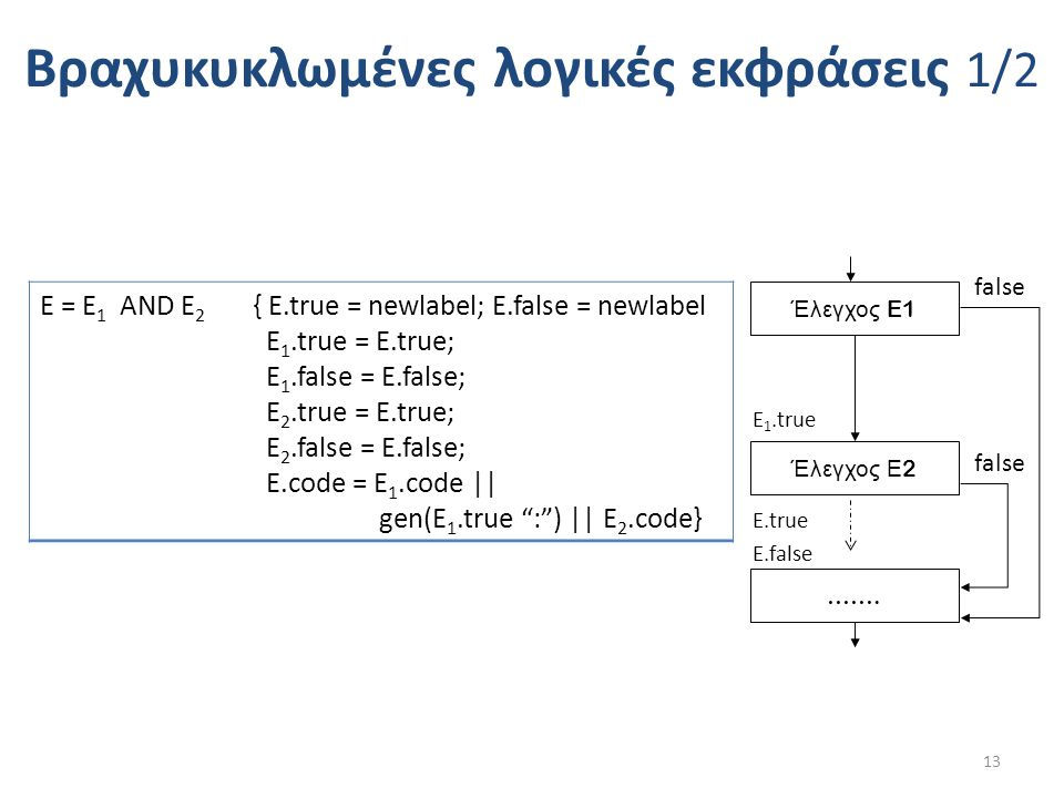Bραχυκυκλωμένες λογικές εκφράσεις 1/2 E = E 1 AND E 2 { Ε.true = newlabel; Ε.false = newlabel E 1.true = E.true; E 1.false = E.false; E 2.true = E.true; E 2.false = E.false; E.code = E 1.code || gen(E 1.true : ) || E 2.code} 13 Έλεγχος E1 Έλεγχος Ε 2 …….