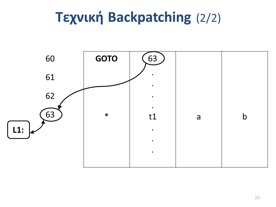 Τεχνική Backpatching (2/2) 23 GOTO63 *. t1. ab 60 61 62 63 L1: