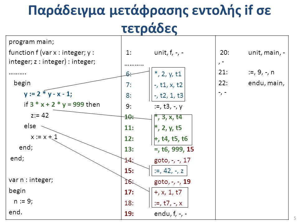 Παράδειγμα μετάφρασης εντολής if σε τετράδες program main; function f (var x : integer; y : integer; z : integer) : integer; ……….