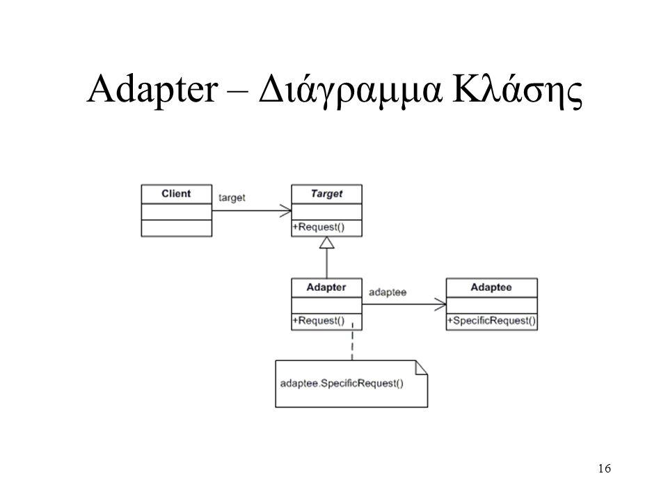 16 Adapter – Διάγραμμα Κλάσης